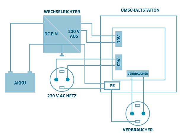 Atemberaubend Hausschaltplan Für Wechselrichter Galerie - Der ...