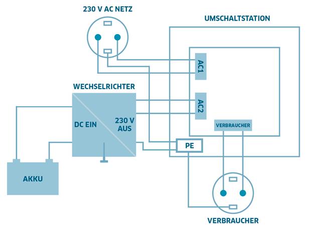 Großzügig Rv Wechselrichter Schaltplan Galerie - Die Besten ...
