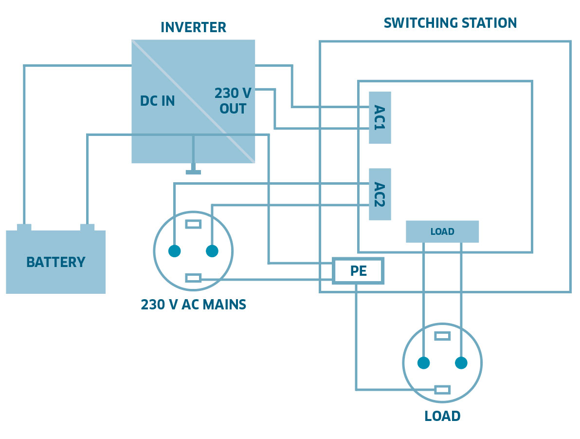 Switching Station Us 12n Ivt Hirschau 2000 W Inverter Circuit Diagram Mains Priority The 230 V Ac Net Is Connected To Input Ac2 Higher This Means Battery Will Be Preserved While