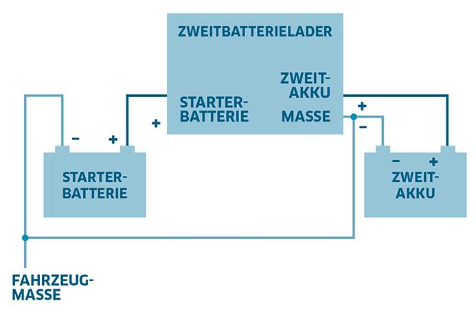 Second battery charger 12 V, 80 A - IVT-Hirschau